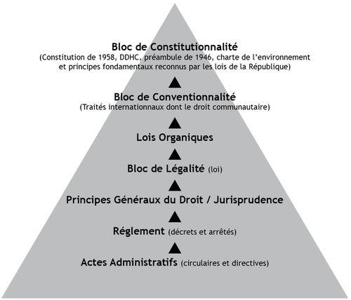 pyramide-droit-francais.jpg